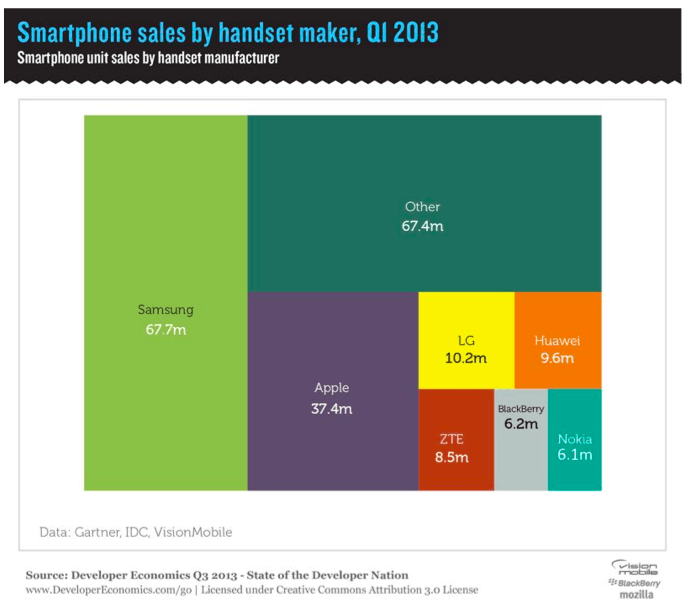 World's Largest Smartphone Seller Losing Android Battle?