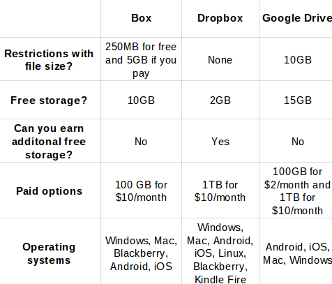 box vs dropbox vs google drive graph