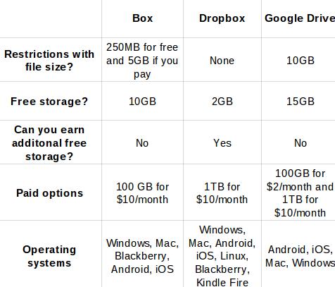 box vs dropbox vs google drive graph