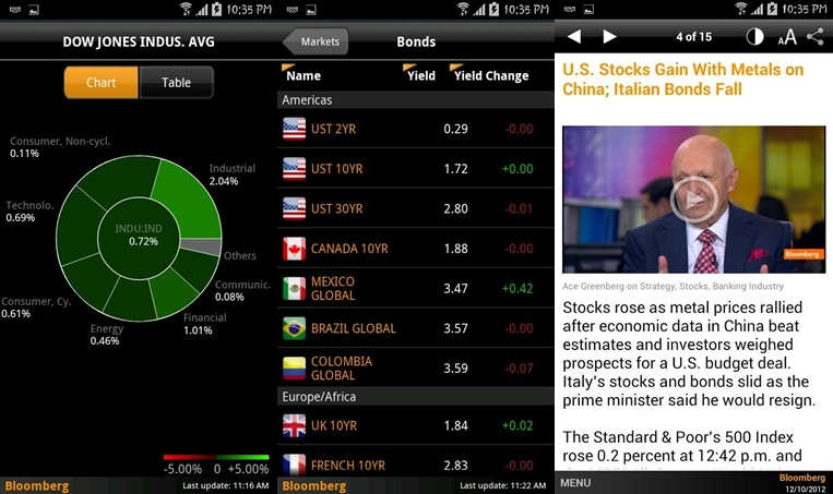 Bloomberg etrade apps for Android