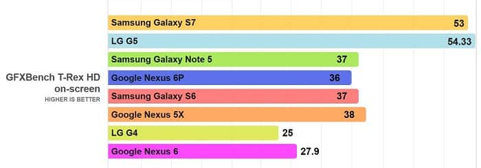 LG G5 Vs Galaxy S7 Vs Nexus 6P - GPU
