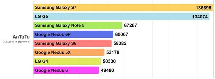 LG G5 Vs Galaxy S7 Vs Nexus 6P comparison CPU