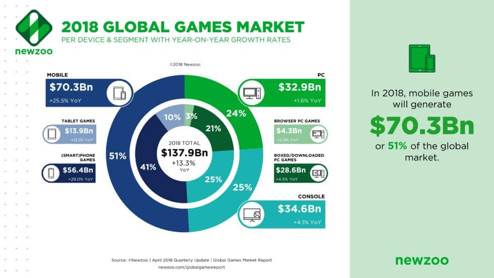 video-game-addiction-mobile-global-market