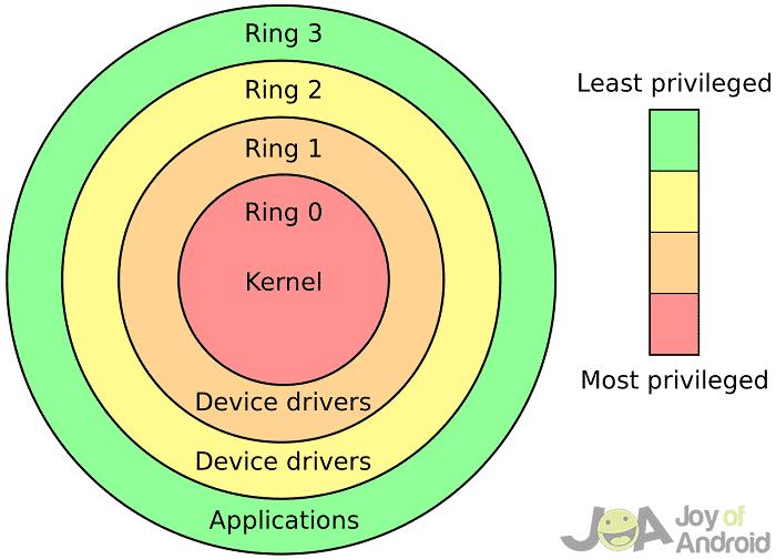 security rings