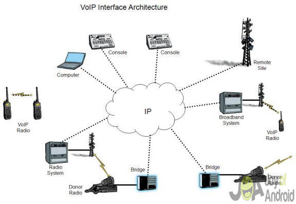 VOIP Interface