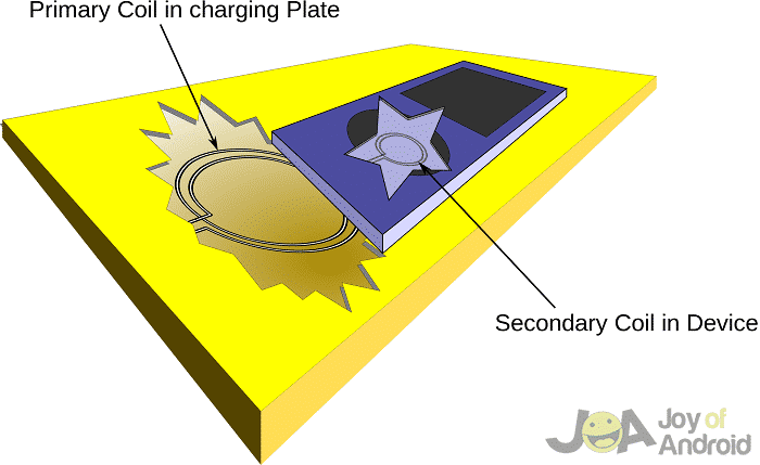 example wireless charging