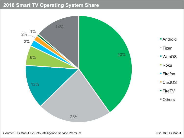 Android TV Market Share