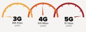 5G Network In Full Operation