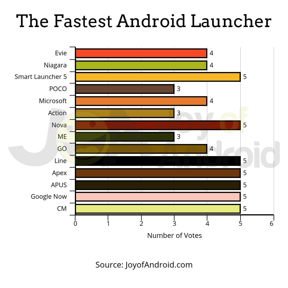 chart-fastest-android-launcher