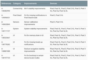 Complete list of updates and fixes in Android 10's first monthly security patch