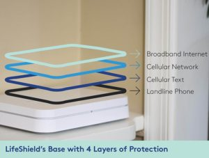Best Google Compatible Home Security Systems for 2019: SkylinkNet Smart Home Security System Layers