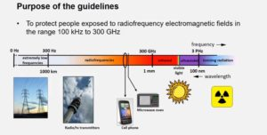New guidelines will affect future devices that support mmWave technology