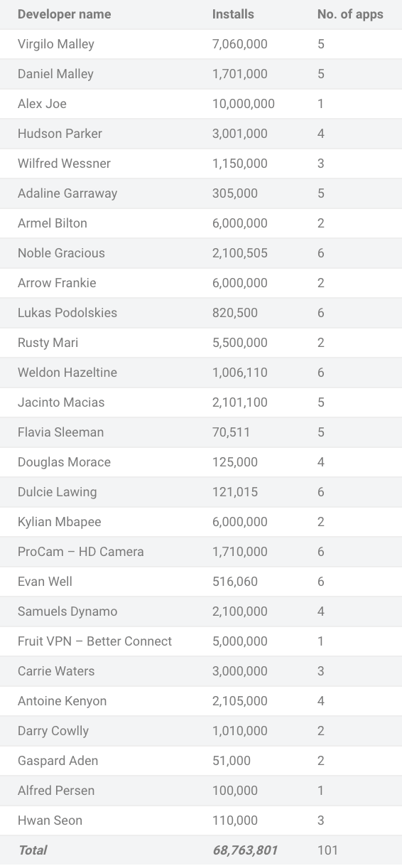 Names of the app developers and the number of apps they have deployed on the Play Store