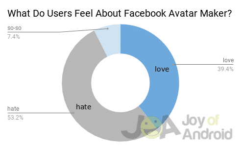 What Do Users Feel About Facebook Avatar Maker