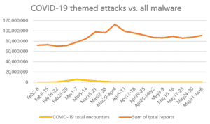The trend of the overall global attacks vs COVID-19 related attacks
