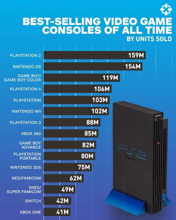 the best-selling video game consoles of all time