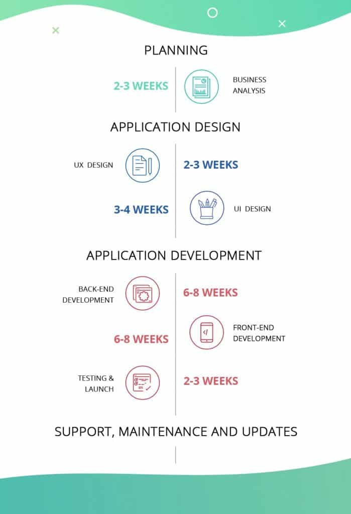 Process of creating an app –– from planning, designing, marketing, to launching