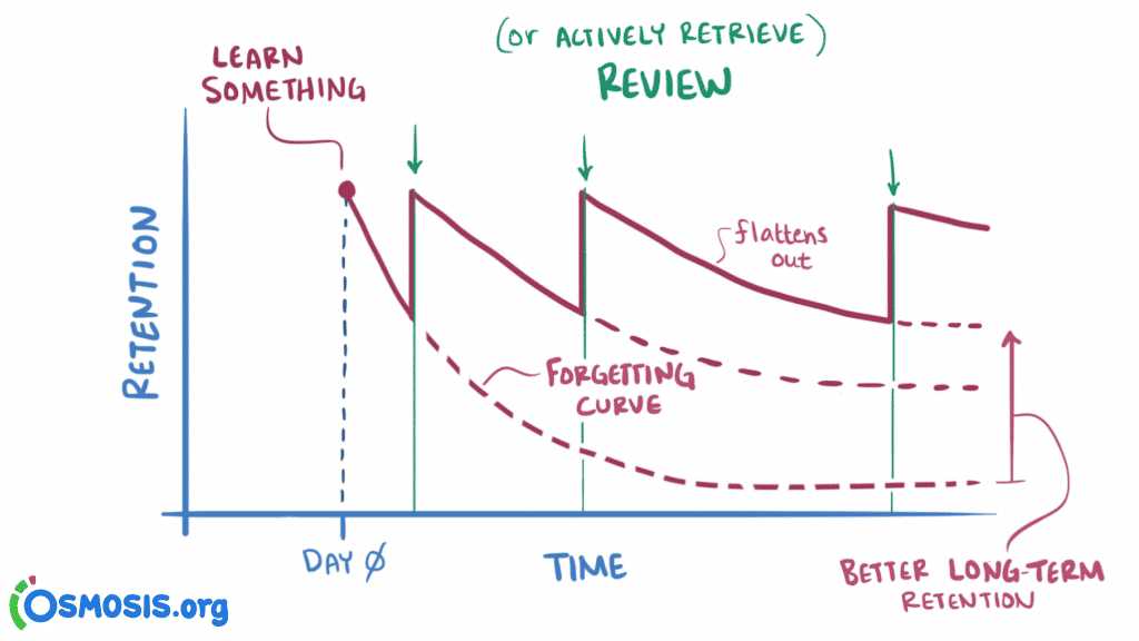 spaced repetition technique graph