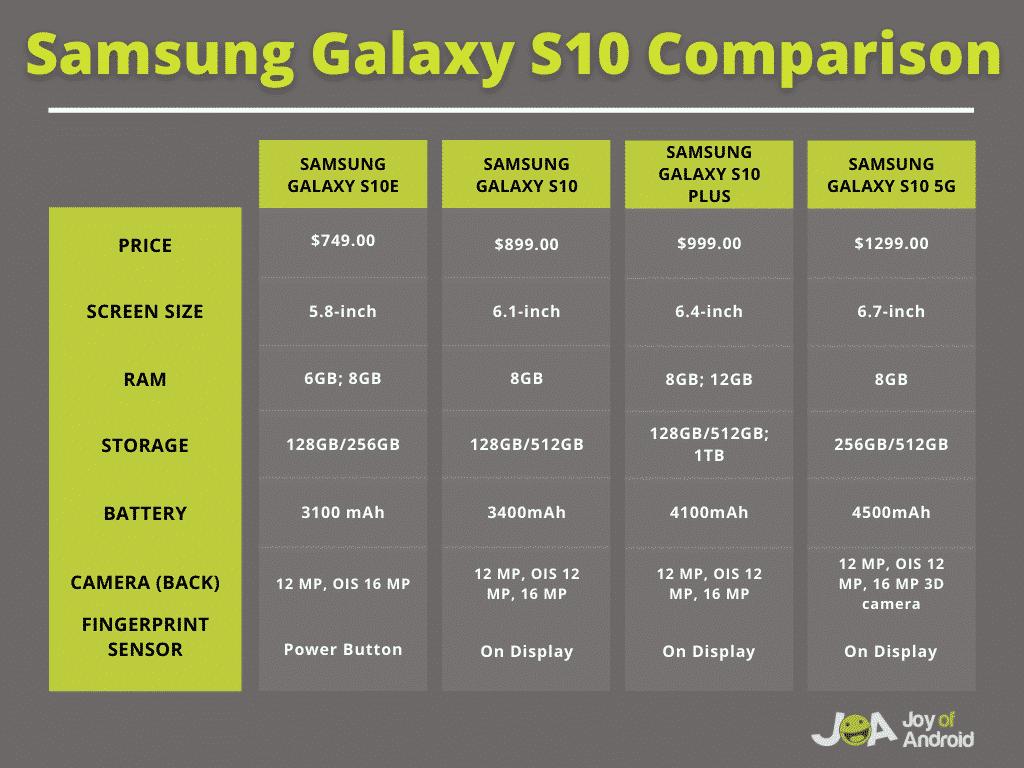samsung galaxy s10 phones comparison
