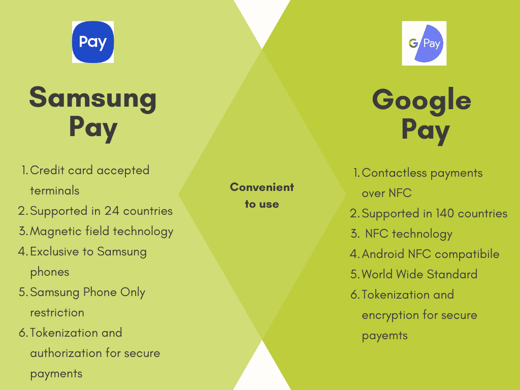 samsung pay vs google pay infographic