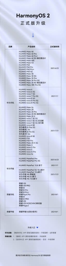 List of Huawei and Honor phones getting HarmonyOS